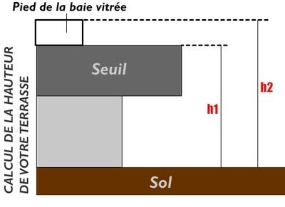 calcul_pose_terrasse