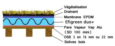 Toitures Plates Différentes Mises En Oeuvre Et Solutions Disolation - Toiture terrasse bois accessible isolation et etancheite