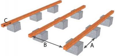 comment r aliser votre terrasse sur un sol nu. Black Bedroom Furniture Sets. Home Design Ideas