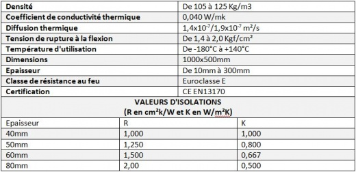 coefficient d isolation thermique excellent comparatif isolant with coefficient d isolation. Black Bedroom Furniture Sets. Home Design Ideas