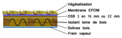 Cas Du0027une Structure En Bois, Avec Isolant Fibre De Bois Entre Solive, OSB  Et Membrane Par Dessus. Schmatoitureterrasse3_400