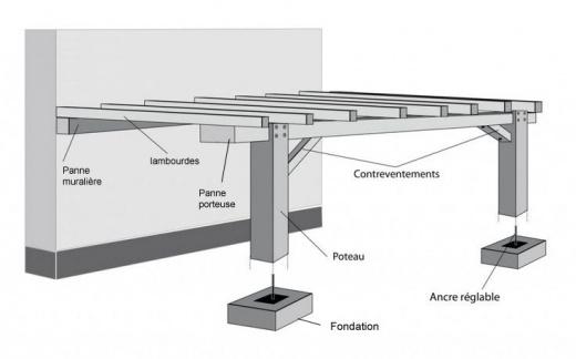 Comment Realiser Votre Terrasse Sur Un Sol Nu
